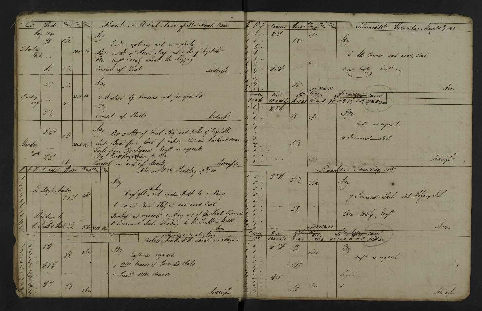 Image of page from logbook http://data.ceda.ac.uk/badc/corral/images/adm53_medium/p2768/med_adm53_p2768_010.jpg