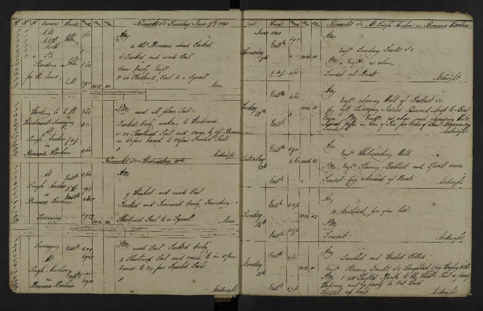 Image of page from logbook http://data.ceda.ac.uk/badc/corral/images/adm53_medium/p2768/med_adm53_p2768_014.jpg