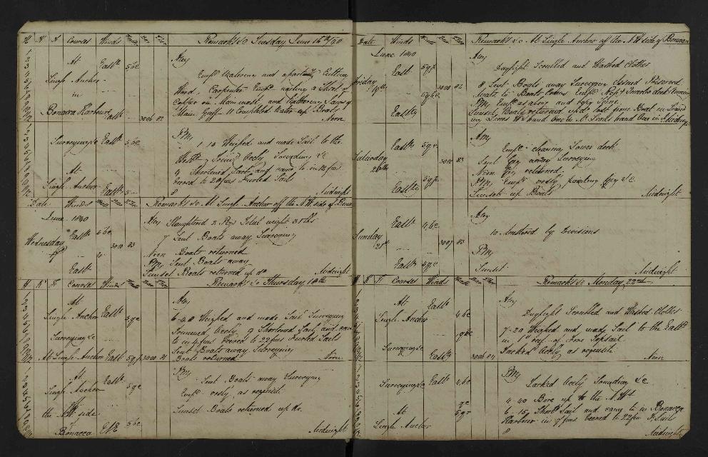 Image of page from logbook http://data.ceda.ac.uk/badc/corral/images/adm53_medium/p2768/med_adm53_p2768_015.jpg