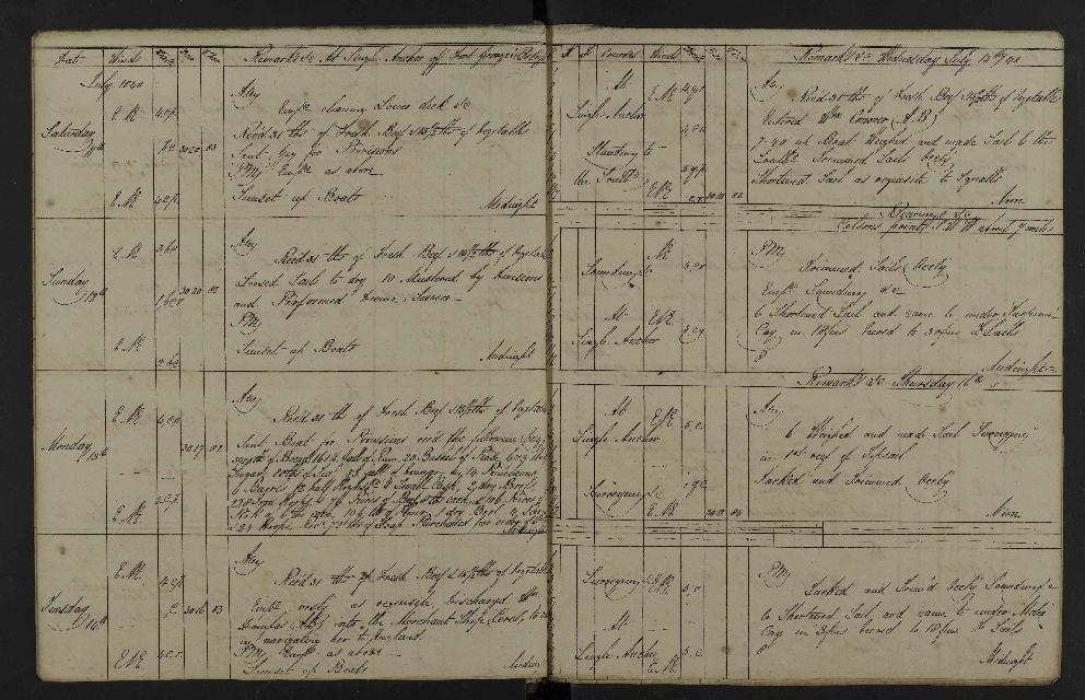 Image of page from logbook http://data.ceda.ac.uk/badc/corral/images/adm53_medium/p2768/med_adm53_p2768_019.jpg