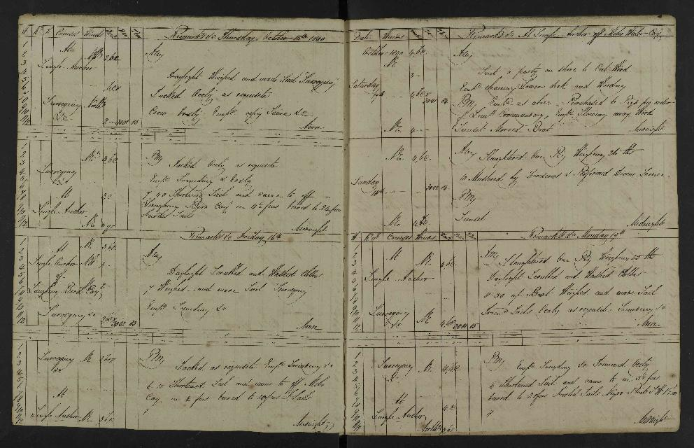 Image of page from logbook http://data.ceda.ac.uk/badc/corral/images/adm53_medium/p2768/med_adm53_p2768_037.jpg