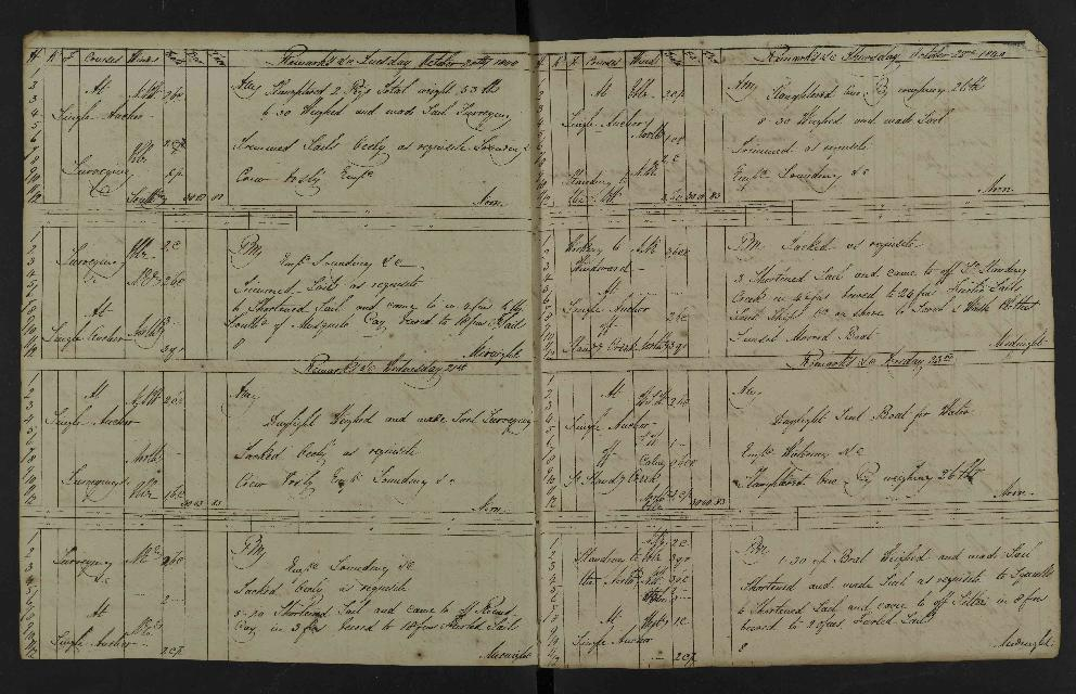 Image of page from logbook http://data.ceda.ac.uk/badc/corral/images/adm53_medium/p2768/med_adm53_p2768_038.jpg
