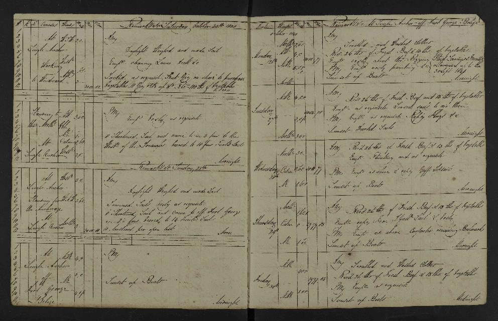 Image of page from logbook http://data.ceda.ac.uk/badc/corral/images/adm53_medium/p2768/med_adm53_p2768_039.jpg