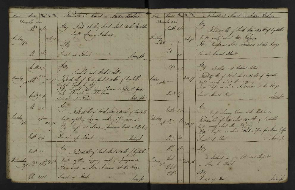 Image of page from logbook http://data.ceda.ac.uk/badc/corral/images/adm53_medium/p2768/med_adm53_p2768_047.jpg