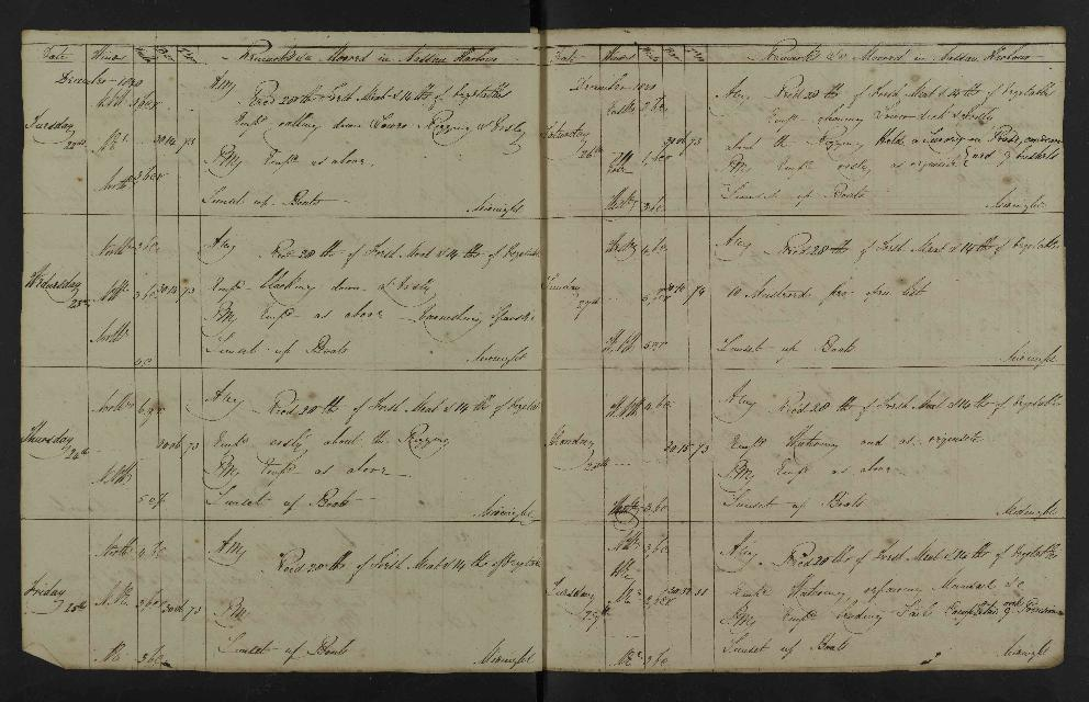 Image of page from logbook http://data.ceda.ac.uk/badc/corral/images/adm53_medium/p2768/med_adm53_p2768_049.jpg