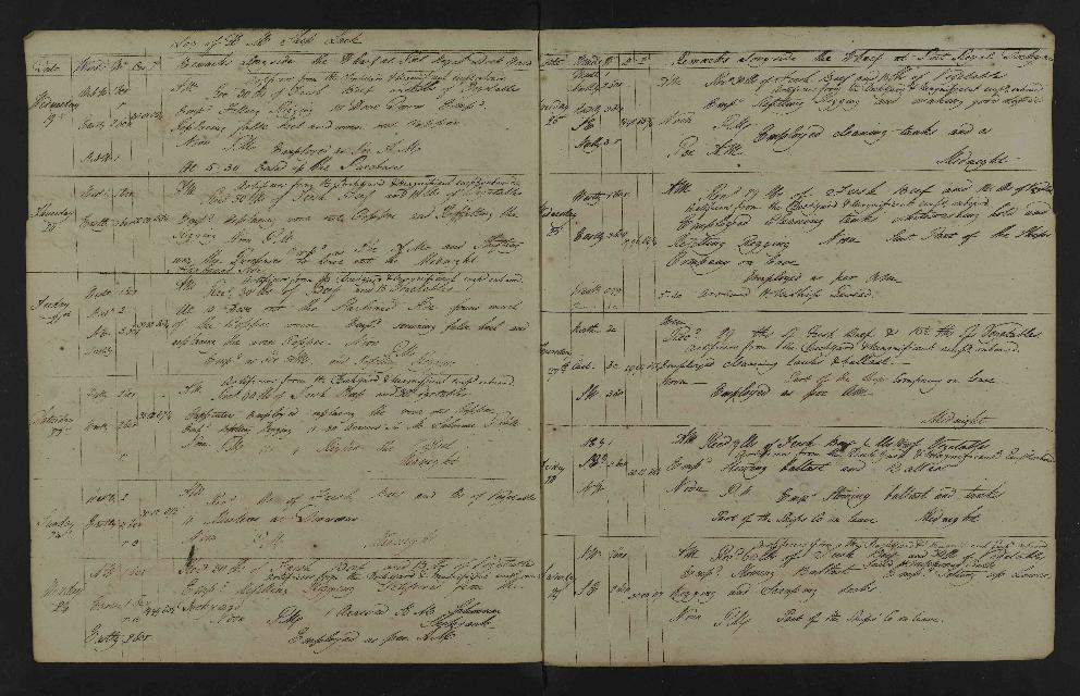 Image of page from logbook http://data.ceda.ac.uk/badc/corral/images/adm53_medium/p2768/med_adm53_p2768_077.jpg