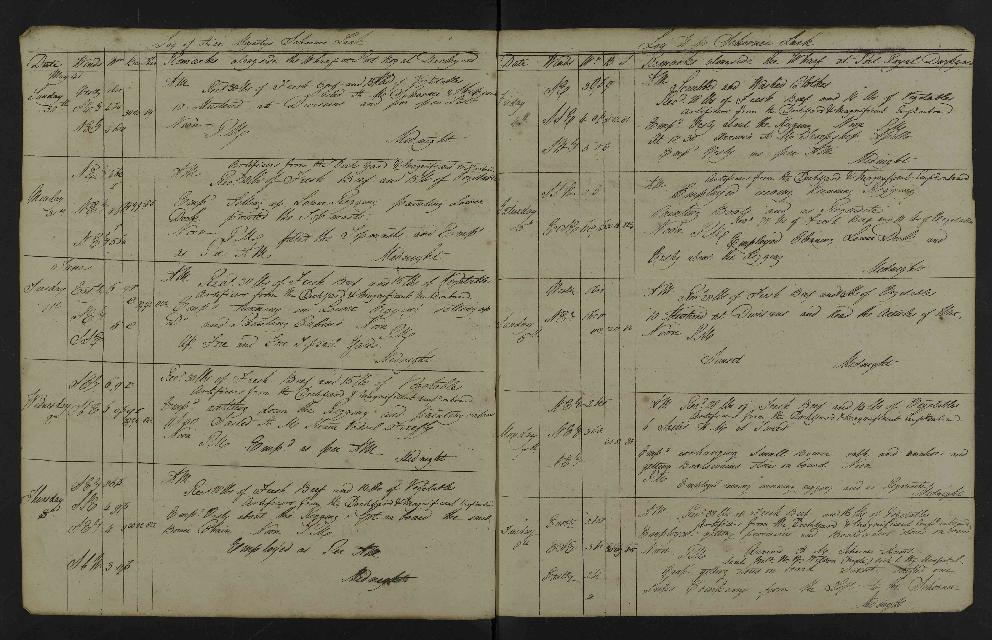 Image of page from logbook http://data.ceda.ac.uk/badc/corral/images/adm53_medium/p2768/med_adm53_p2768_078.jpg