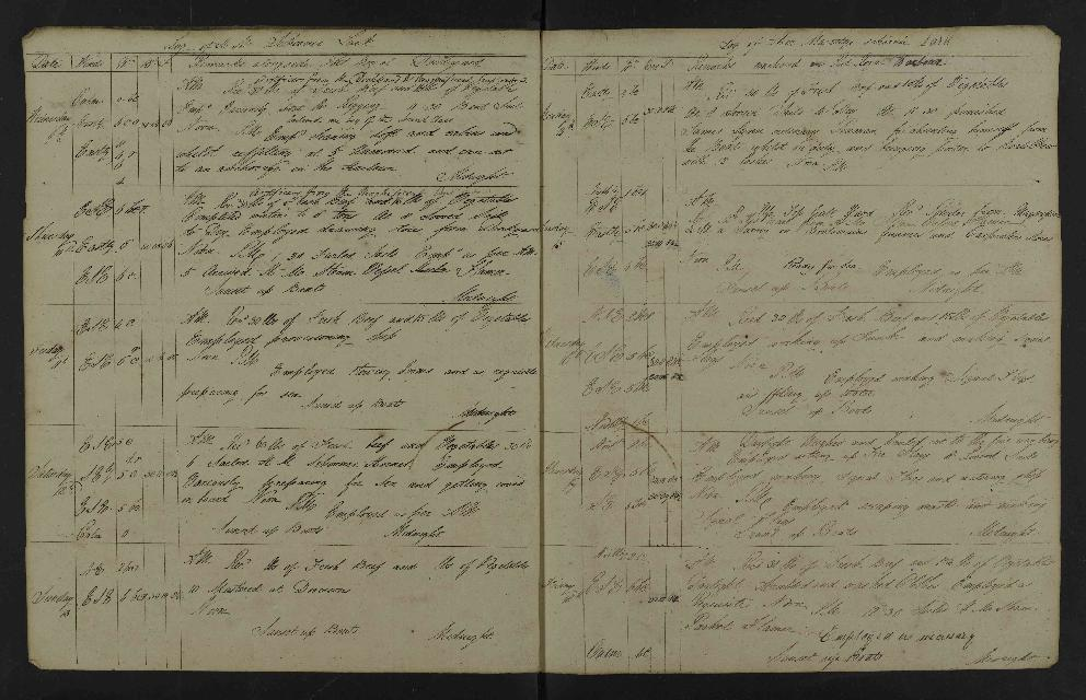 Image of page from logbook http://data.ceda.ac.uk/badc/corral/images/adm53_medium/p2768/med_adm53_p2768_079.jpg
