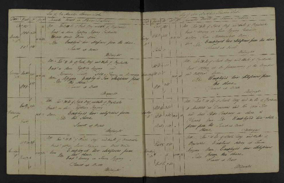 Image of page from logbook http://data.ceda.ac.uk/badc/corral/images/adm53_medium/p2768/med_adm53_p2768_114.jpg