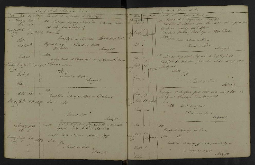 Image of page from logbook http://data.ceda.ac.uk/badc/corral/images/adm53_medium/p2768/med_adm53_p2768_122.jpg