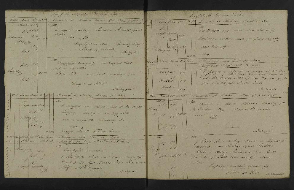 Image of page from logbook http://data.ceda.ac.uk/badc/corral/images/adm53_medium/p2768/med_adm53_p2768_131.jpg