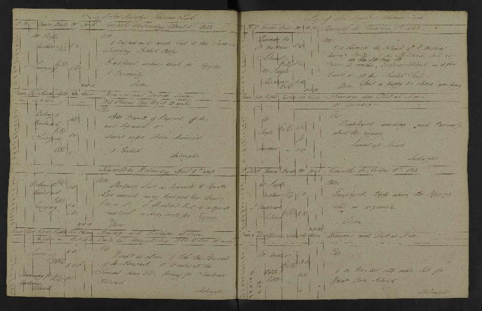 Image of page from logbook http://data.ceda.ac.uk/badc/corral/images/adm53_medium/p2768/med_adm53_p2768_136.jpg