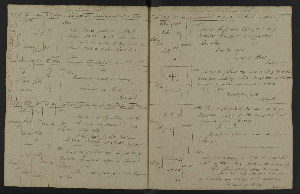 Image of page from logbook http://data.ceda.ac.uk/badc/corral/images/adm53_medium/p2768/med_adm53_p2768_137.jpg