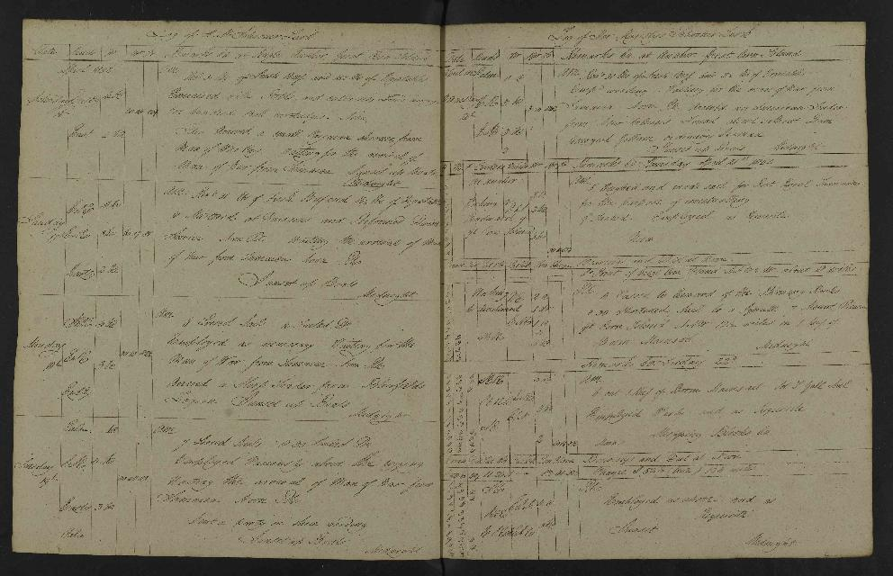 Image of page from logbook http://data.ceda.ac.uk/badc/corral/images/adm53_medium/p2768/med_adm53_p2768_138.jpg