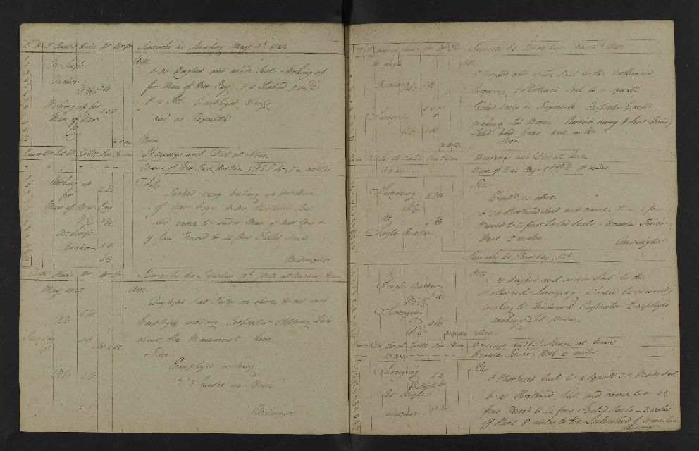 Image of page from logbook http://data.ceda.ac.uk/badc/corral/images/adm53_medium/p2768/med_adm53_p2768_143.jpg