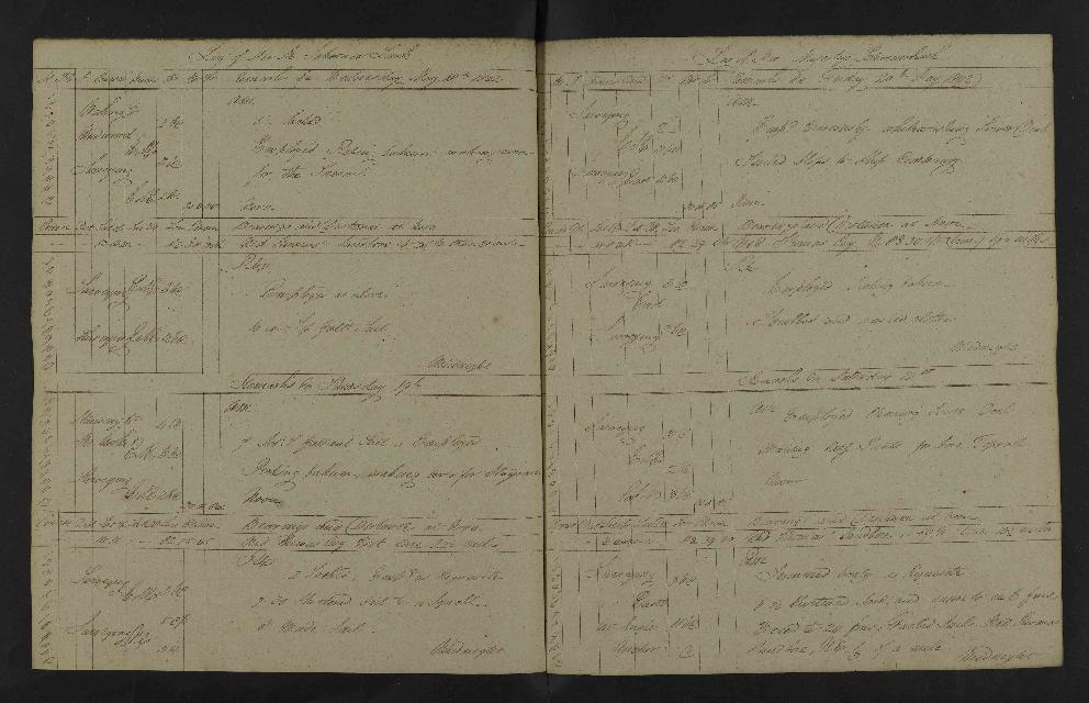 Image of page from logbook http://data.ceda.ac.uk/badc/corral/images/adm53_medium/p2768/med_adm53_p2768_145.jpg