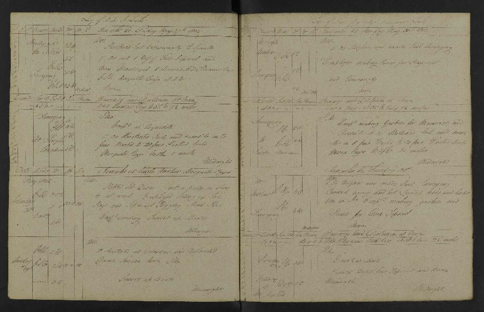 Image of page from logbook http://data.ceda.ac.uk/badc/corral/images/adm53_medium/p2768/med_adm53_p2768_147.jpg
