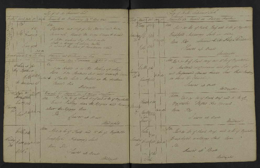 Image of page from logbook http://data.ceda.ac.uk/badc/corral/images/adm53_medium/p2768/med_adm53_p2768_153.jpg