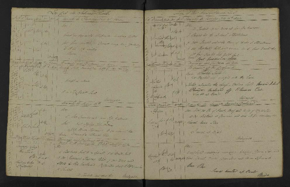 Image of page from logbook http://data.ceda.ac.uk/badc/corral/images/adm53_medium/p2768/med_adm53_p2768_157.jpg