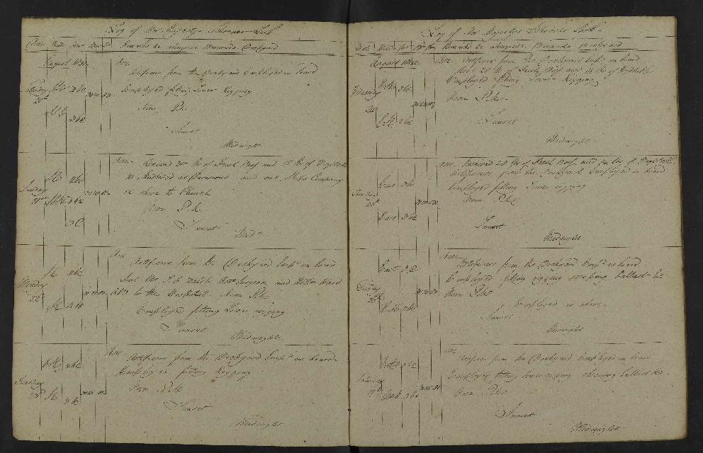 Image of page from logbook http://data.ceda.ac.uk/badc/corral/images/adm53_medium/p2768/med_adm53_p2768_162.jpg