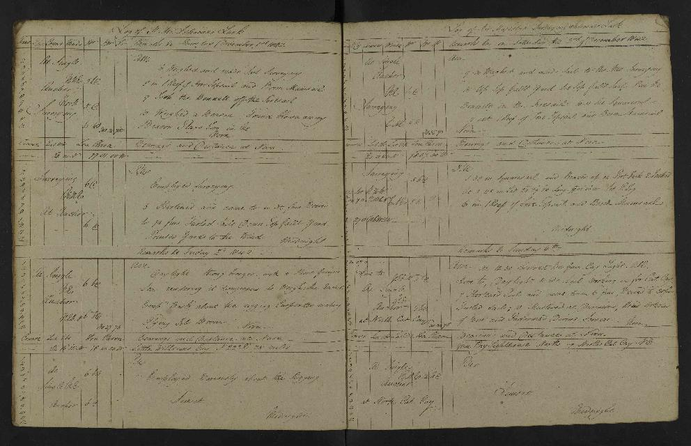 Image of page from logbook http://data.ceda.ac.uk/badc/corral/images/adm53_medium/p2768/med_adm53_p2768_178.jpg