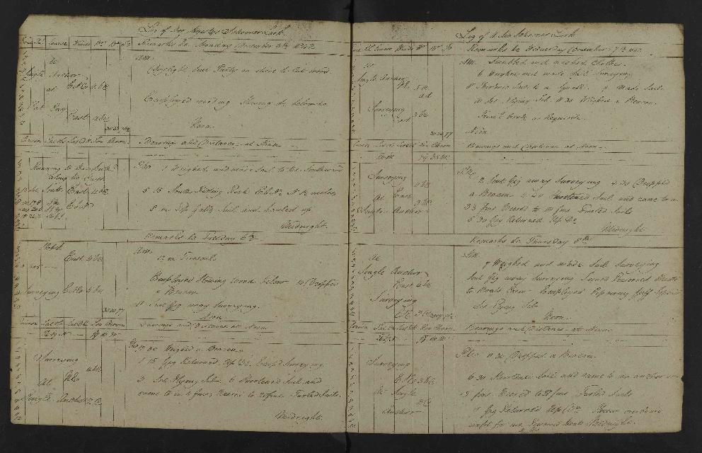 Image of page from logbook http://data.ceda.ac.uk/badc/corral/images/adm53_medium/p2768/med_adm53_p2768_179.jpg