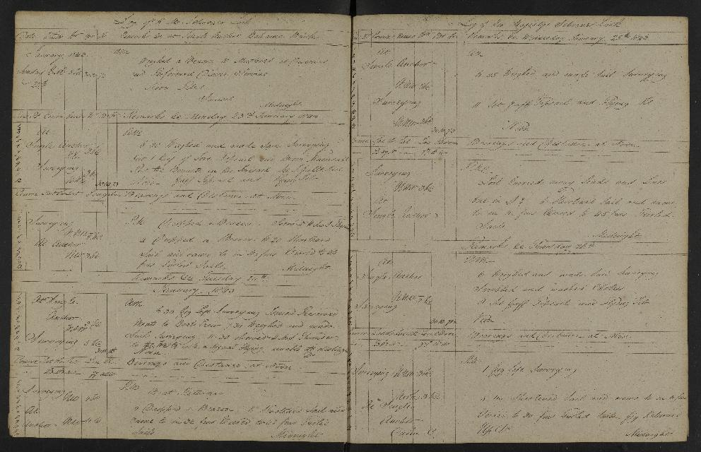 Image of page from logbook http://data.ceda.ac.uk/badc/corral/images/adm53_medium/p2768/med_adm53_p2768_188.jpg