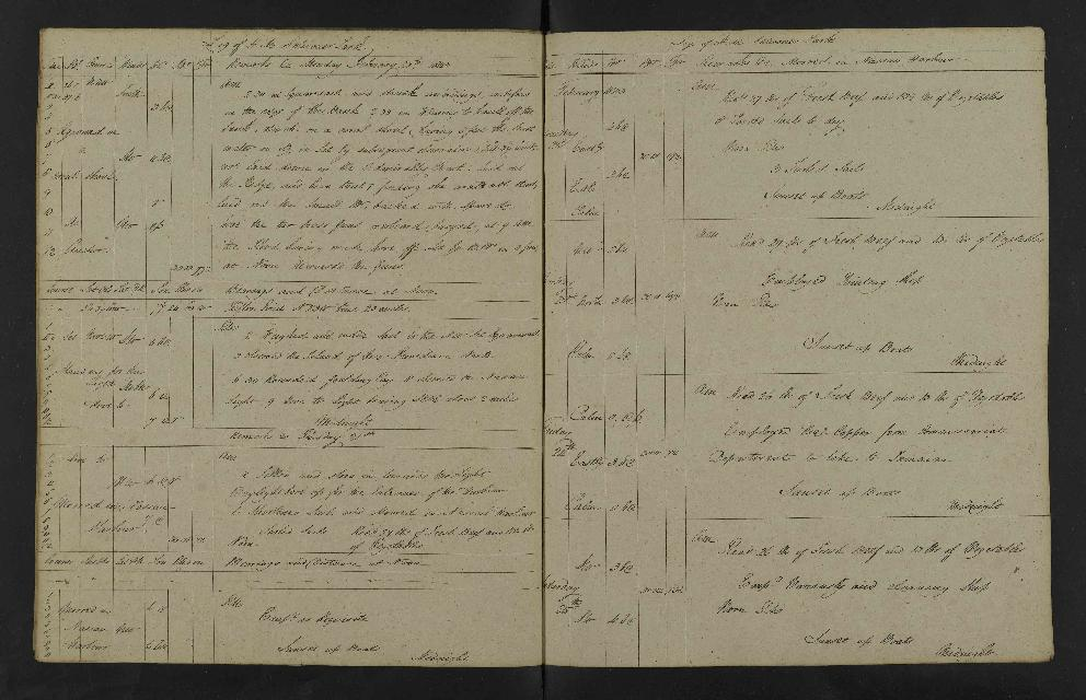 Image of page from logbook http://data.ceda.ac.uk/badc/corral/images/adm53_medium/p2768/med_adm53_p2768_194.jpg