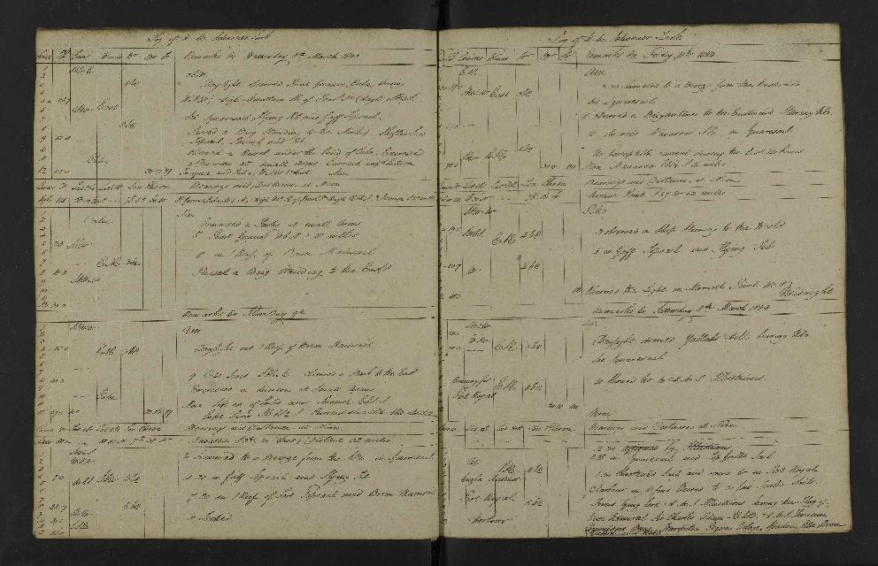 Image of page from logbook http://data.ceda.ac.uk/badc/corral/images/adm53_medium/p2768/med_adm53_p2768_197.jpg