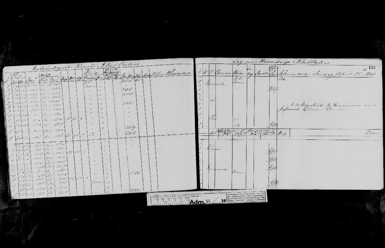Image of page from logbook http://data.ceda.ac.uk/badc/corral/images/adm55_medium/log050/med_adm55_log050_page143.jpg