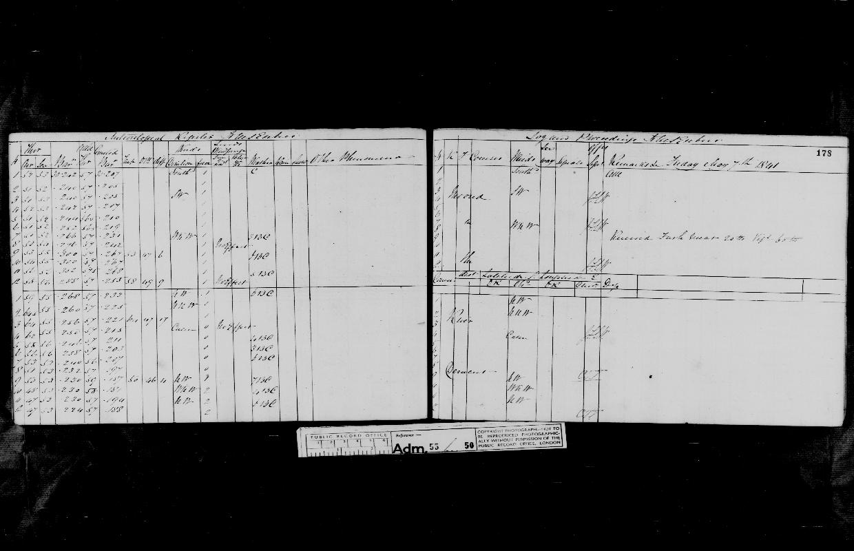 Image of page from logbook http://data.ceda.ac.uk/badc/corral/images/adm55_medium/log050/med_adm55_log050_page160.jpg