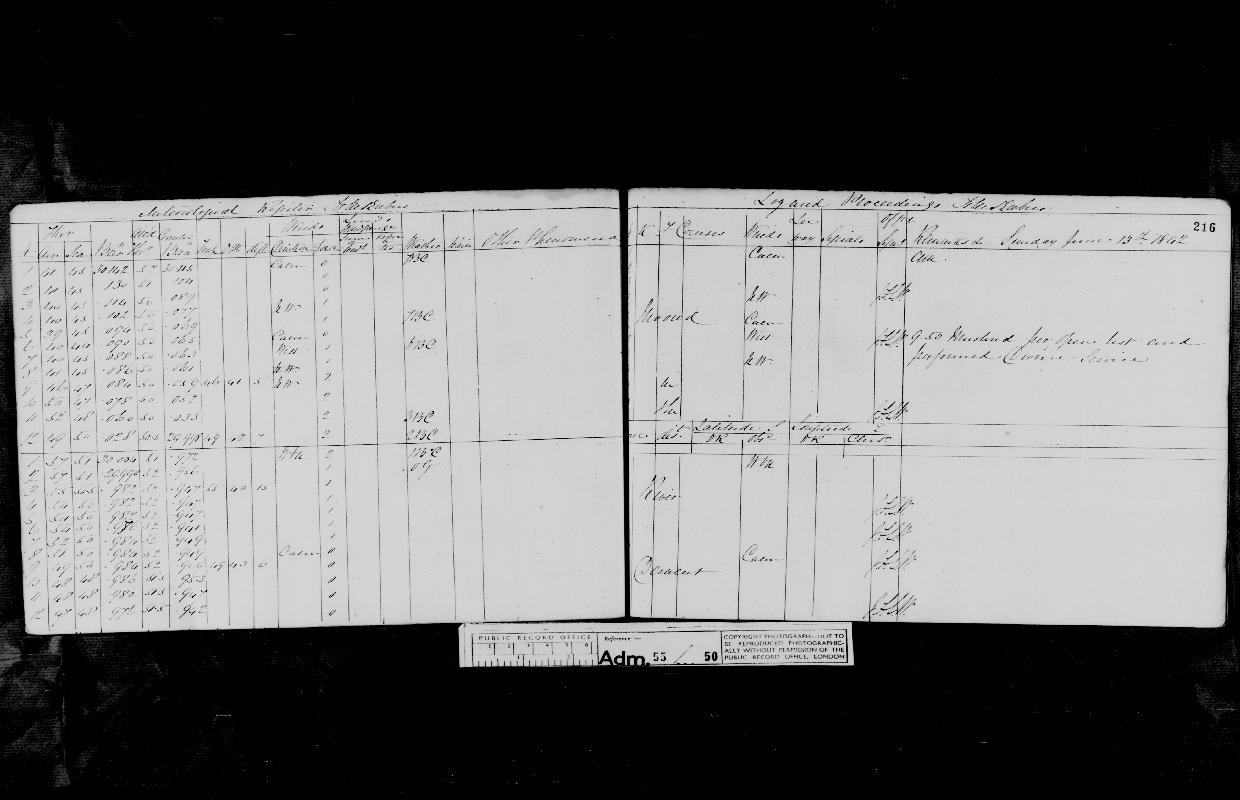 Image of page from logbook http://data.ceda.ac.uk/badc/corral/images/adm55_medium/log050/med_adm55_log050_page200.jpg