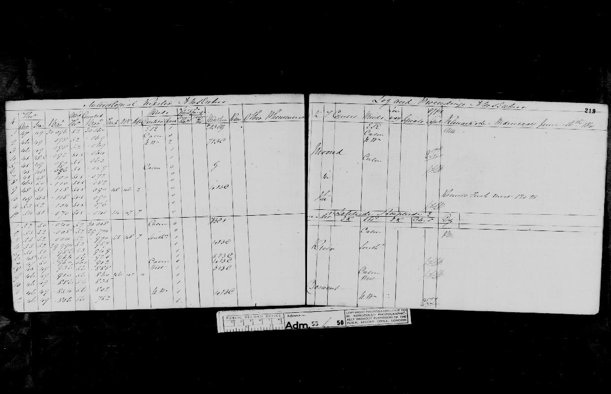 Image of page from logbook http://data.ceda.ac.uk/badc/corral/images/adm55_medium/log050/med_adm55_log050_page203.jpg