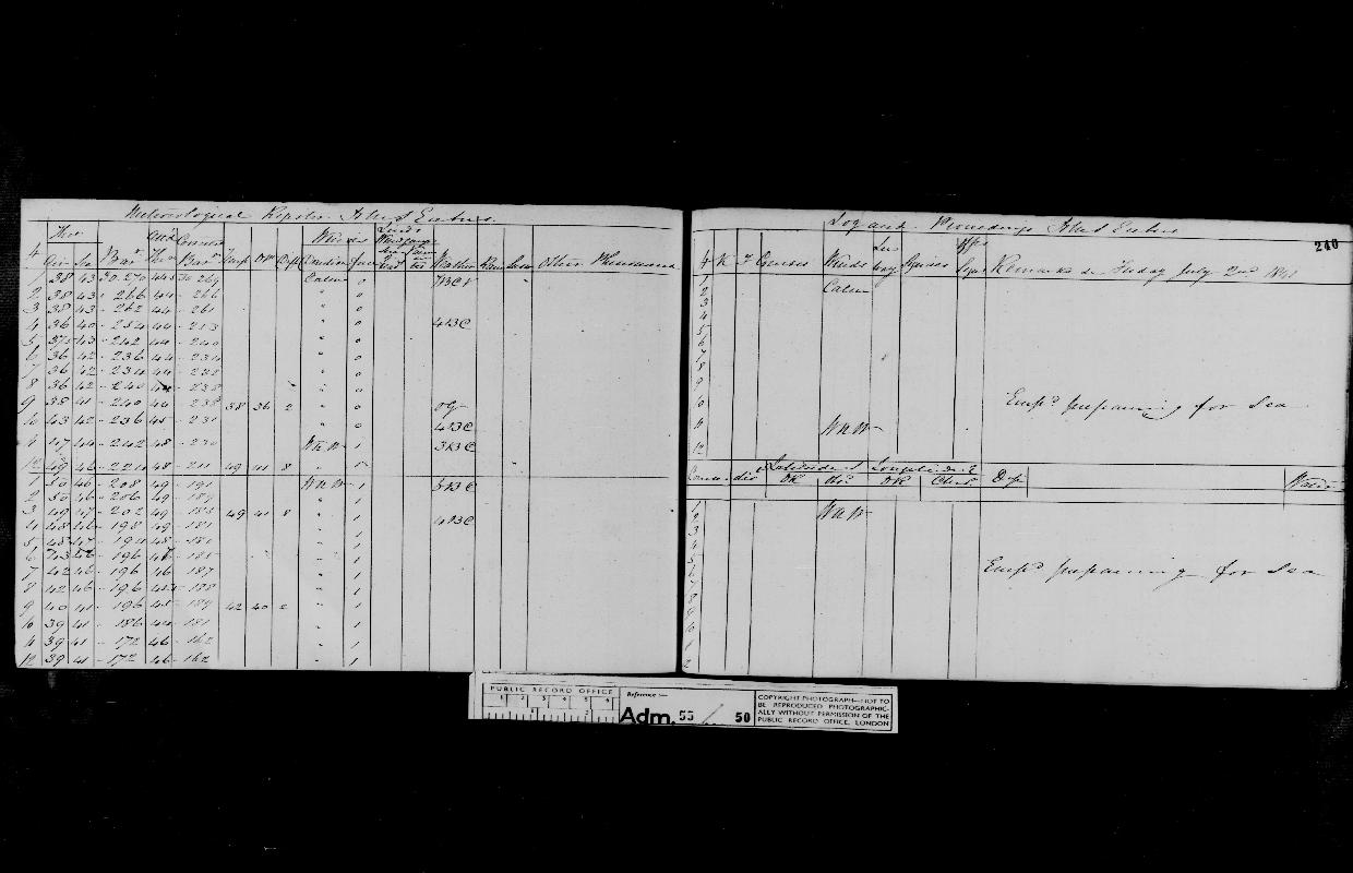 Image of page from logbook http://data.ceda.ac.uk/badc/corral/images/adm55_medium/log050/med_adm55_log050_page225.jpg