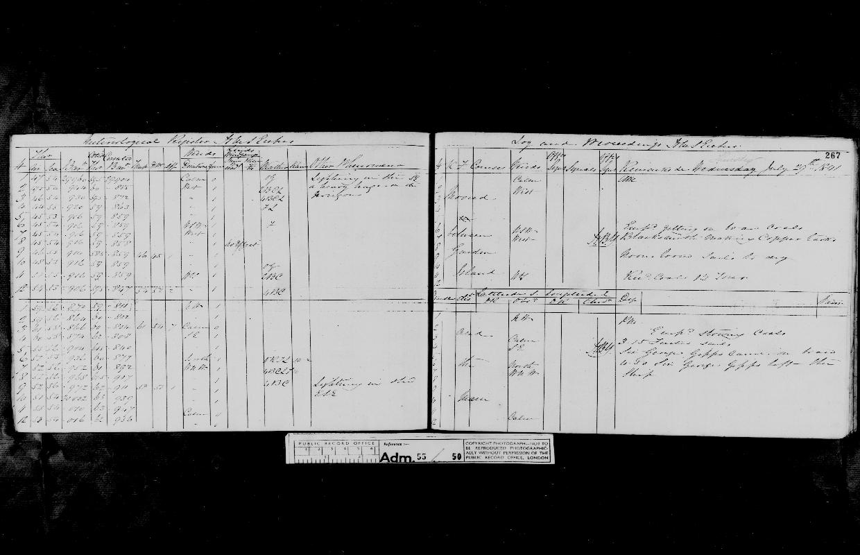 Image of page from logbook http://data.ceda.ac.uk/badc/corral/images/adm55_medium/log050/med_adm55_log050_page253.jpg