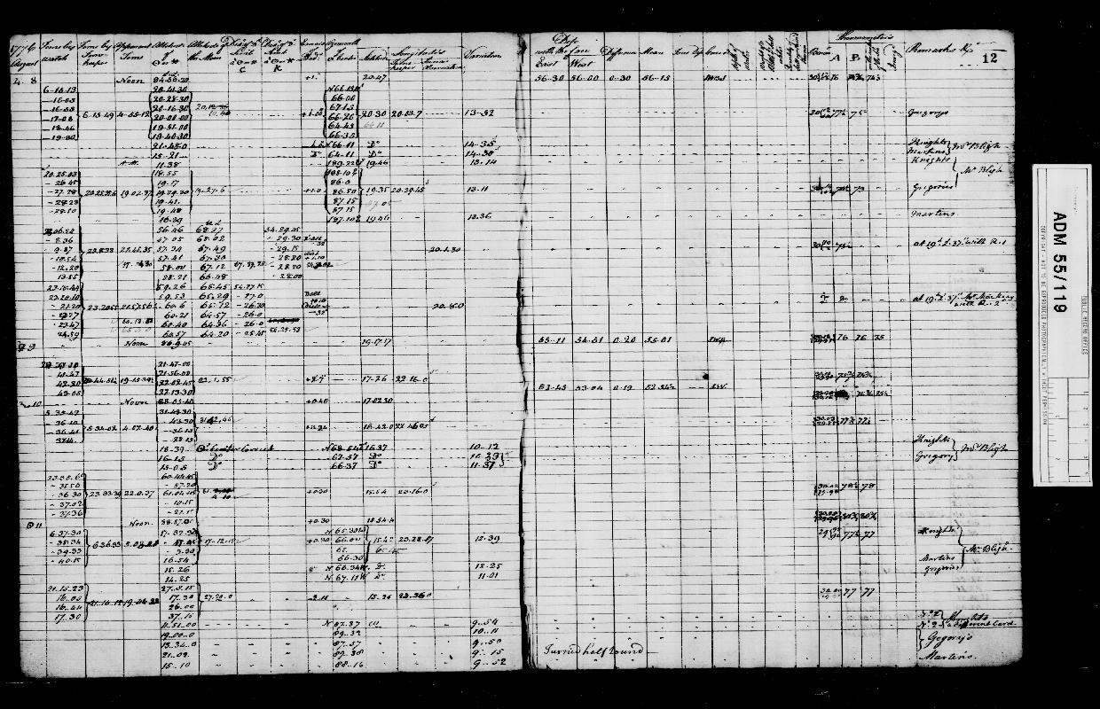 Image of page from logbook http://data.ceda.ac.uk/badc/corral/images/adm55_medium/log119/med_adm55_log119_page014.jpg