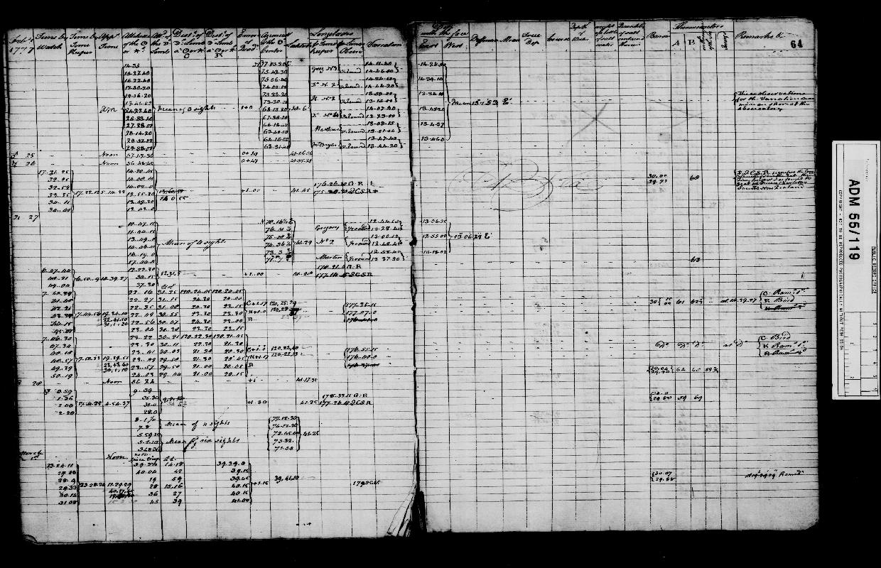 Image of page from logbook http://data.ceda.ac.uk/badc/corral/images/adm55_medium/log119/med_adm55_log119_page066.jpg
