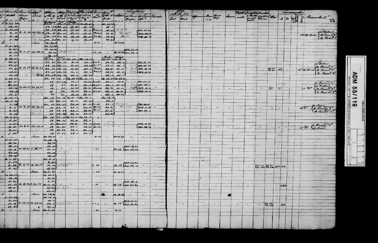 Image of page from logbook http://data.ceda.ac.uk/badc/corral/images/adm55_medium/log119/med_adm55_log119_page077.jpg