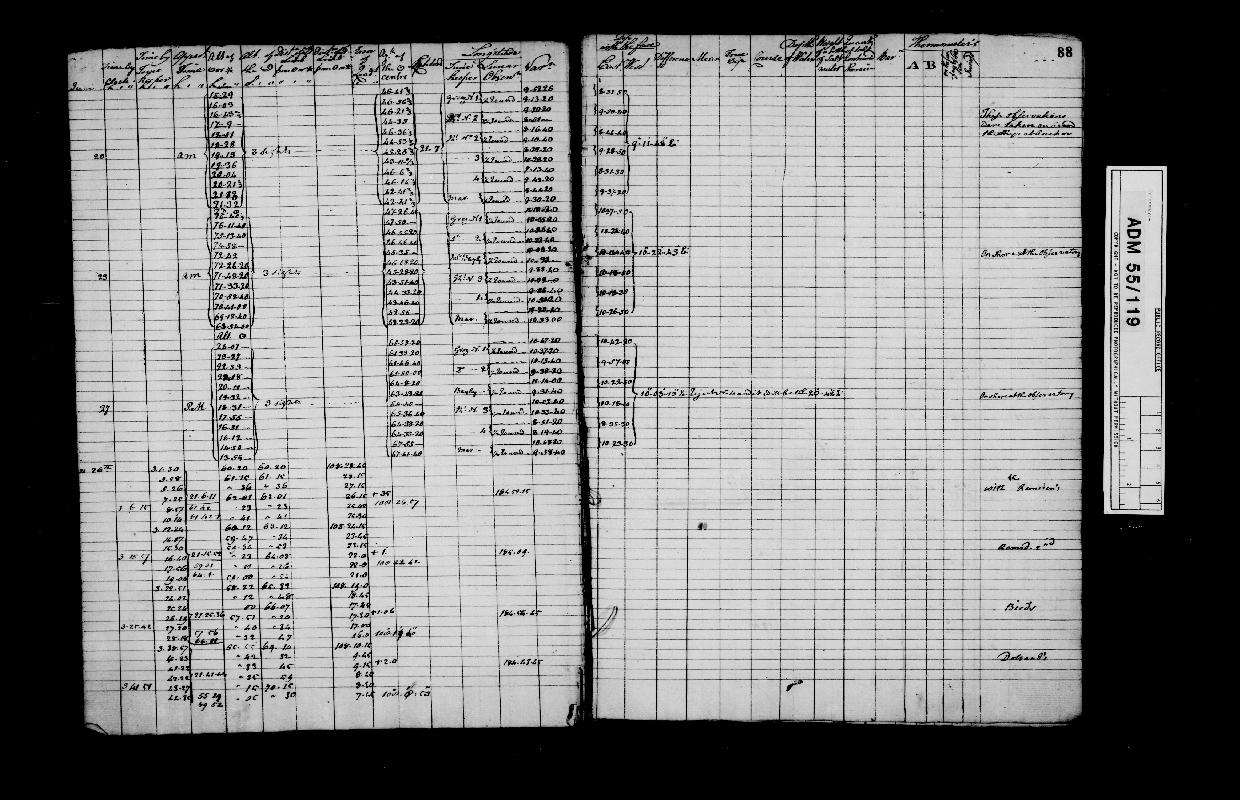 Image of page from logbook http://data.ceda.ac.uk/badc/corral/images/adm55_medium/log119/med_adm55_log119_page090.jpg