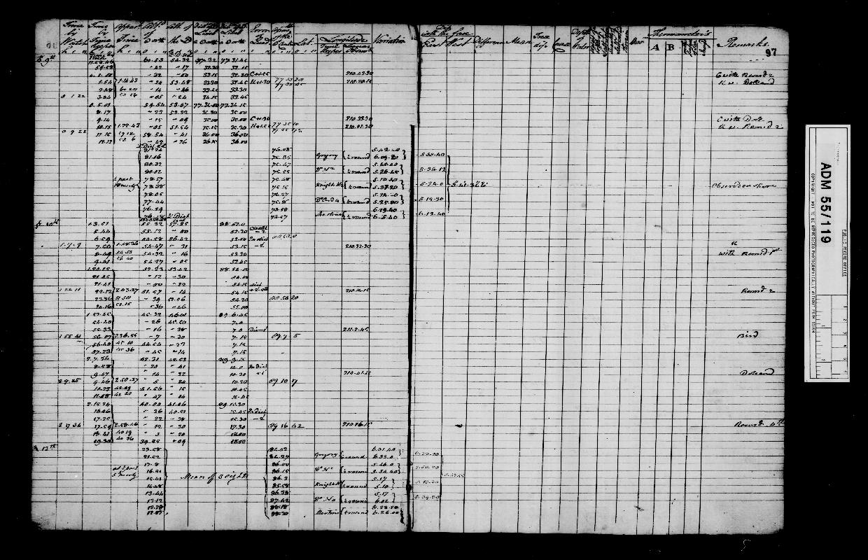 Image of page from logbook http://data.ceda.ac.uk/badc/corral/images/adm55_medium/log119/med_adm55_log119_page099.jpg