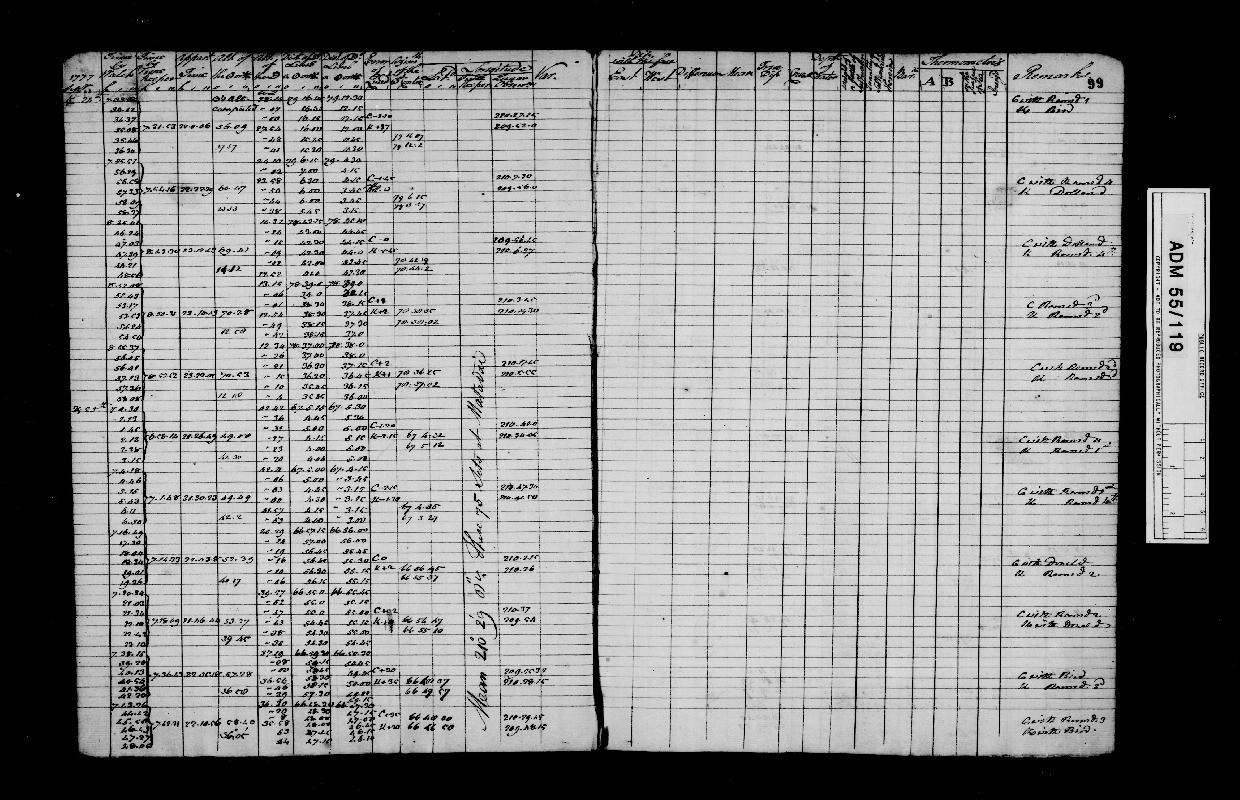 Image of page from logbook http://data.ceda.ac.uk/badc/corral/images/adm55_medium/log119/med_adm55_log119_page101.jpg