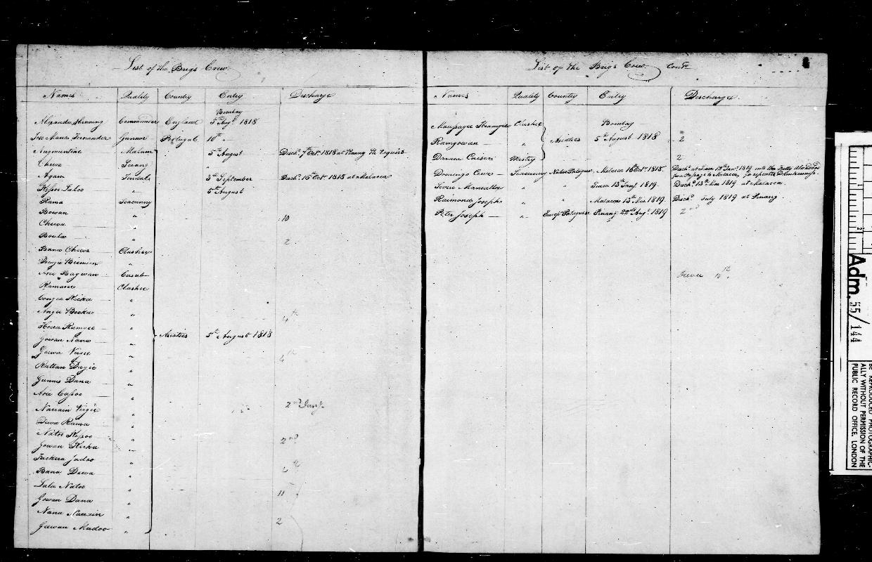 Image of page from logbook http://data.ceda.ac.uk/badc/corral/images/adm55_medium/log144/med_adm55_log144_page006.jpg