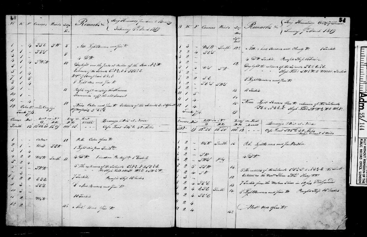 Image of page from logbook http://data.ceda.ac.uk/badc/corral/images/adm55_medium/log144/med_adm55_log144_page056.jpg